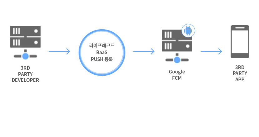 3RD PARTY DEVELOPER - 라이프레코드 BaaS PUSH 등록 - Goole FCM - 3RD PARTY APP